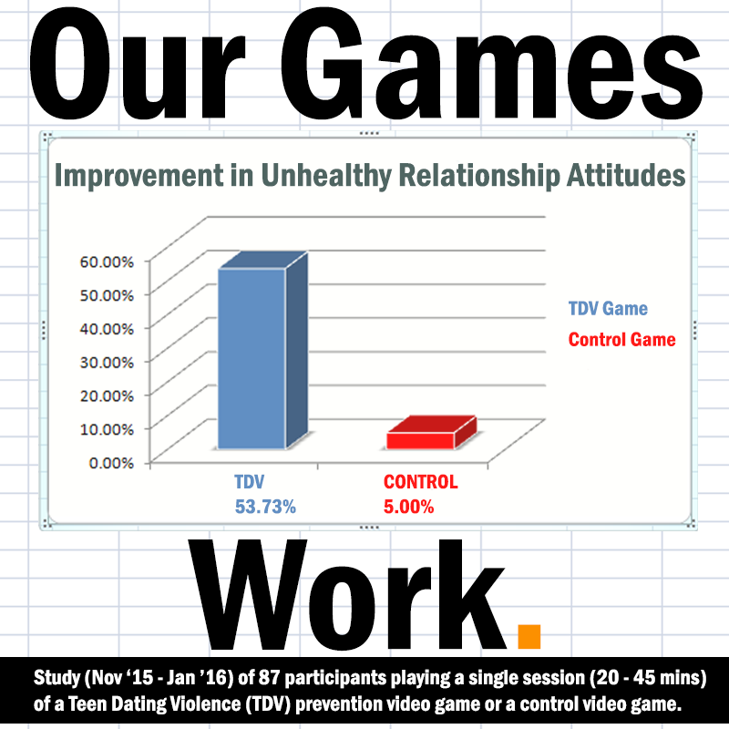 Graph showing the improvement in unhealthy relationship attitudes. The participants playing a teen dating violence prevention game achieved a net change of 53.73% whereas the participants playing a control video game achieved a net change of 5%.